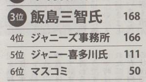 【芸能】SMAP今年12月31日をもって解散www全員事務所残留